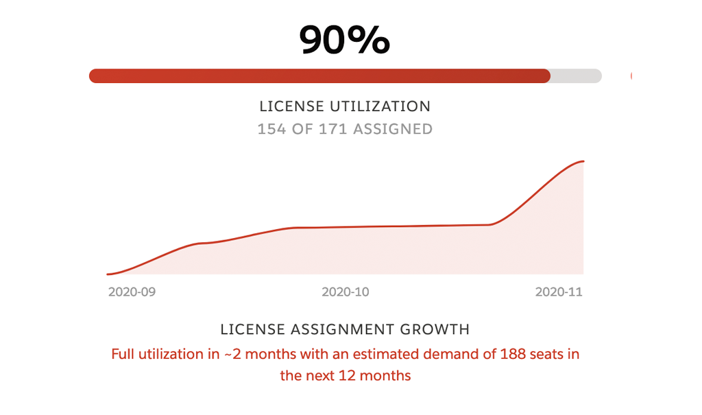 Upsell licenses to Salesforce subscribers that fully utilize all of their licenses