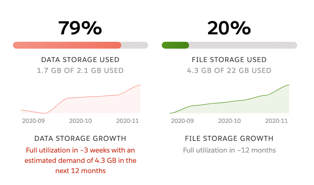 Increase your revenue by upselling Salesforce data and file storage